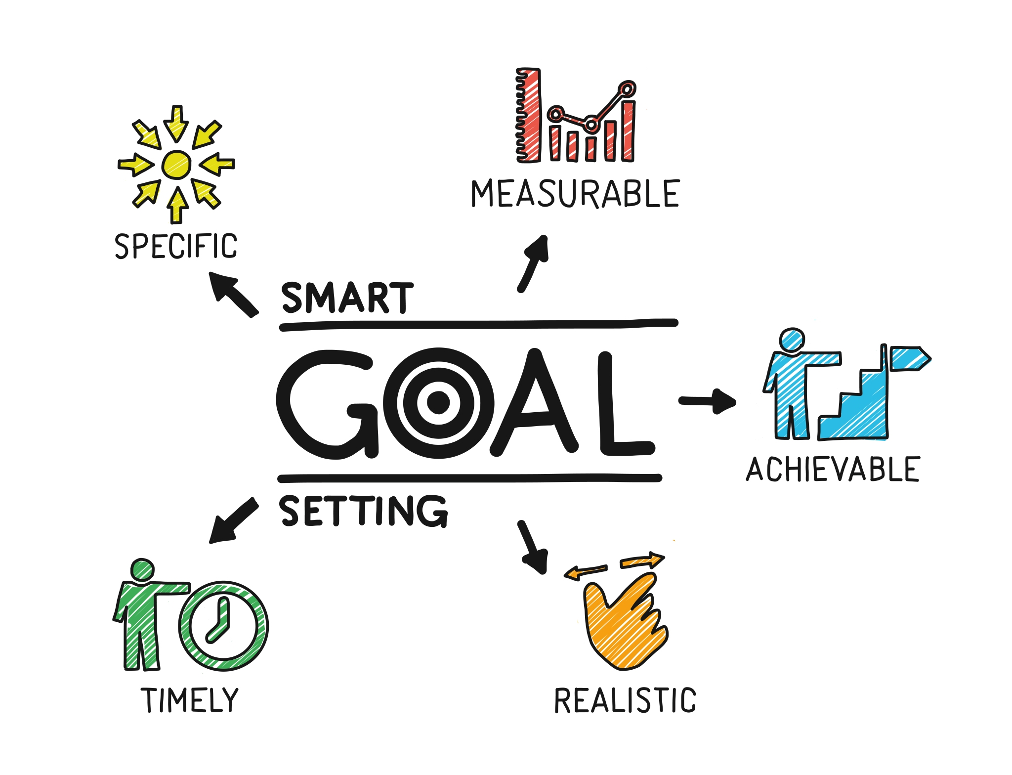 the importance of setting career goals and ideas in achieving success Setting career goals and objectives for success  following on from our article on understanding the importance of setting career  tips for achieving career.
